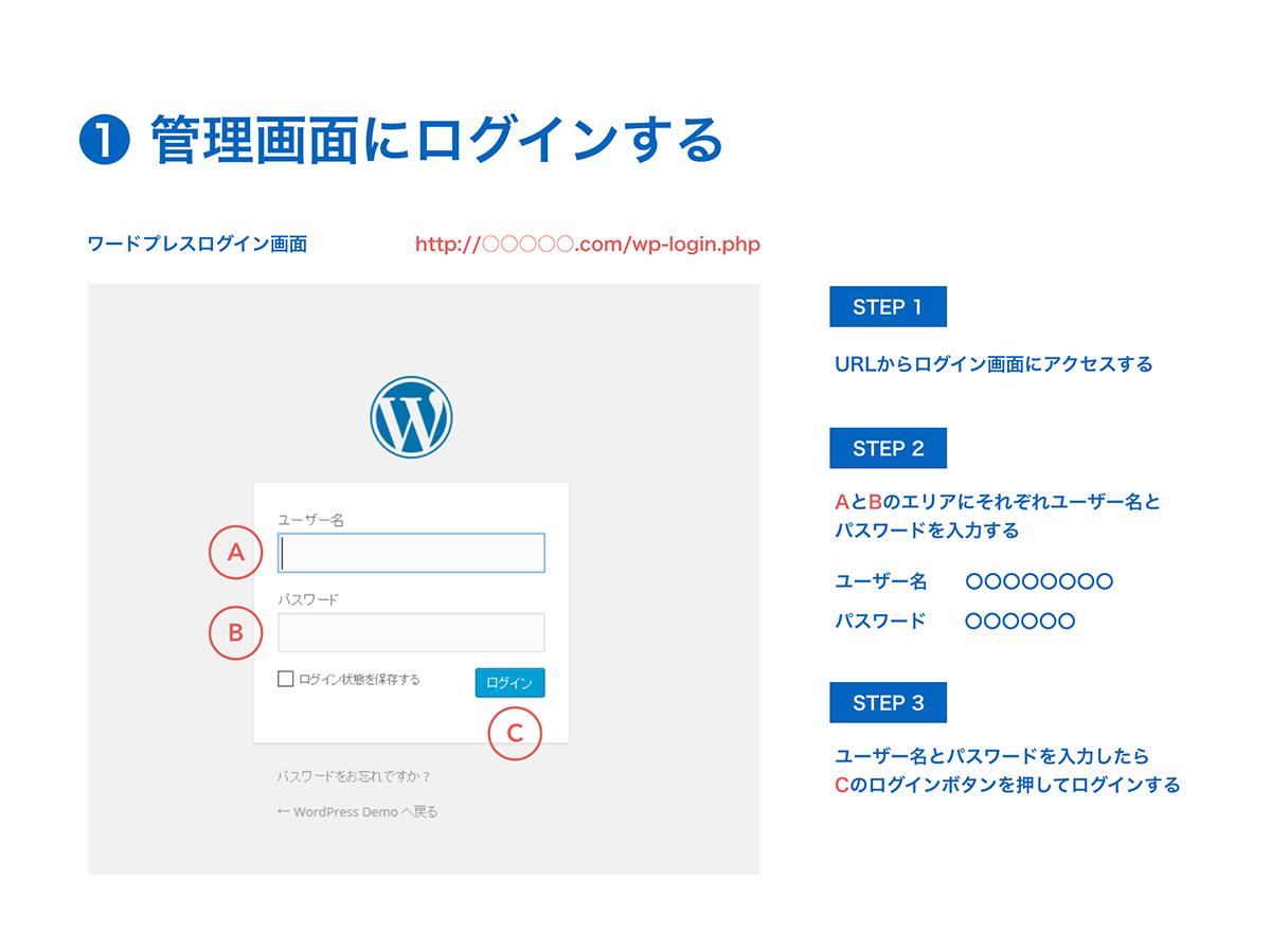 Wordpressの使い方資料一例